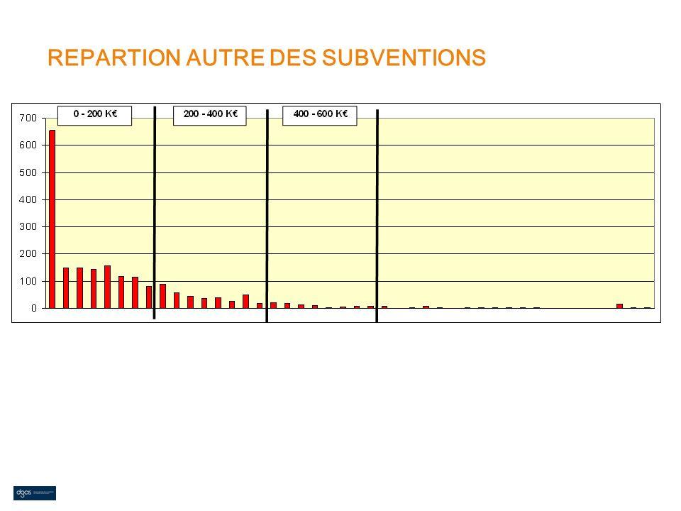 REPARTION AUTRE DES SUBVENTIONS