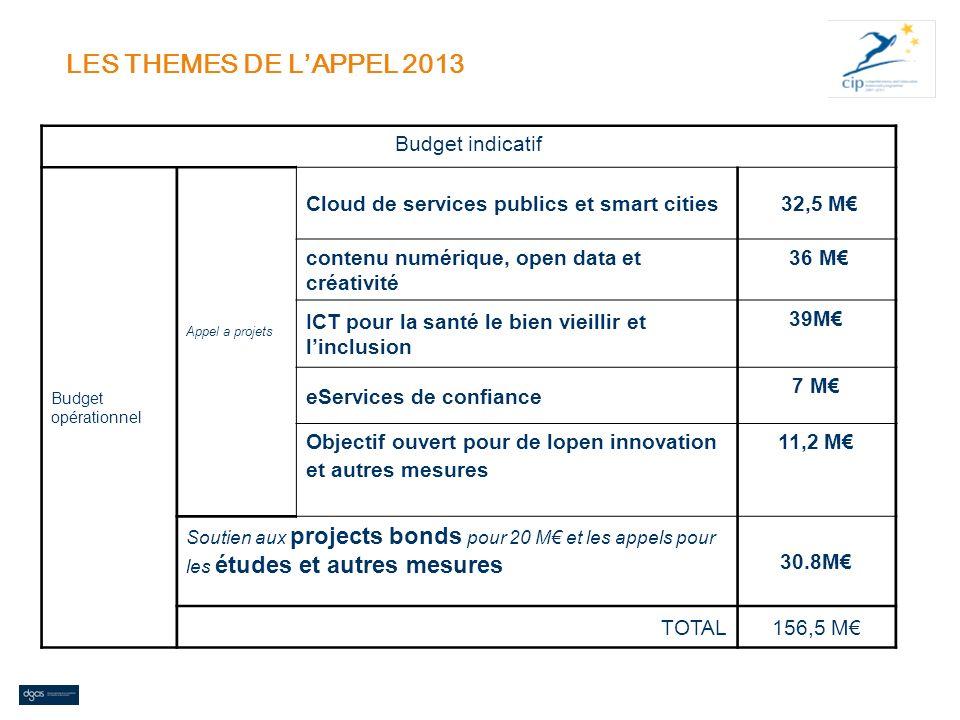 LES THEMES DE LAPPEL 2013 Budget indicatif Budget opérationnel Appel a projets Cloud de services publics et smart cities 32,5 M contenu numérique, ope