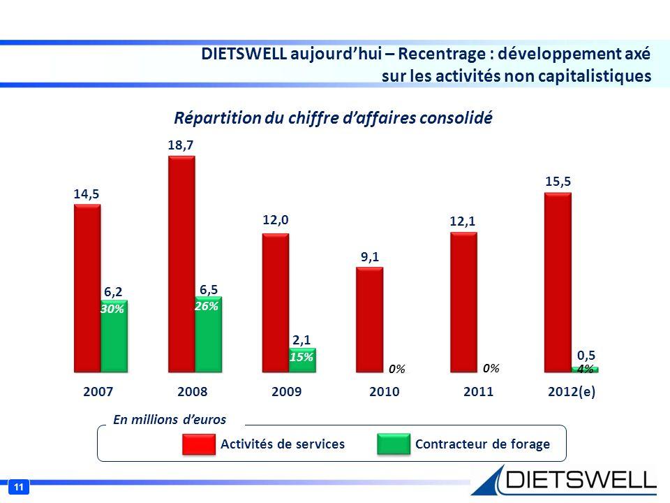 DIETSWELL aujourdhui – Recentrage : développement axé sur les activités non capitalistiques 11 14,5 18,7 12,0 9,1 12,1 15,5 30% 26% 15% 0% 4% 6,2 6,5