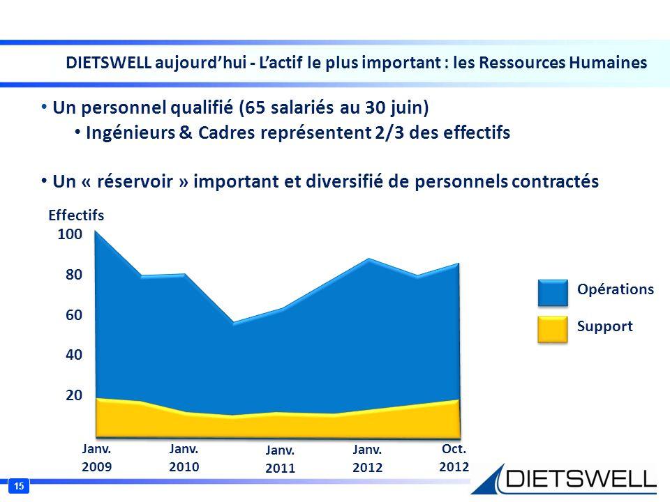 15 DIETSWELL aujourdhui - Lactif le plus important : les Ressources Humaines Un personnel qualifié (65 salariés au 30 juin) Ingénieurs & Cadres représ