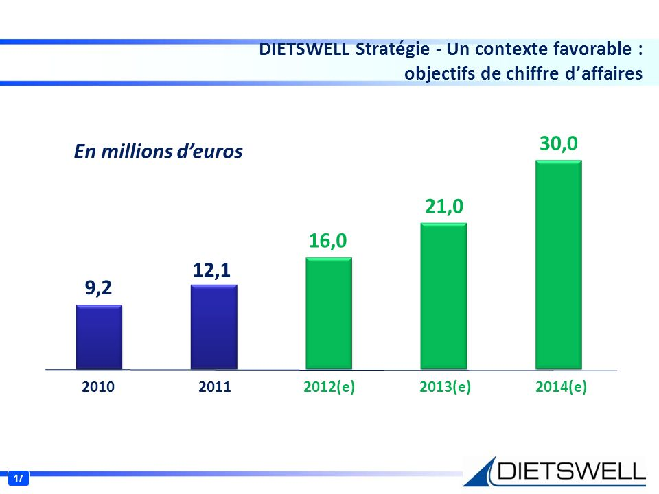 17 DIETSWELL Stratégie - Un contexte favorable : objectifs de chiffre daffaires 9,2 12,1 16,0 21,0 30,0 2010 2011 2012(e) 2013(e) 2014(e) En millions