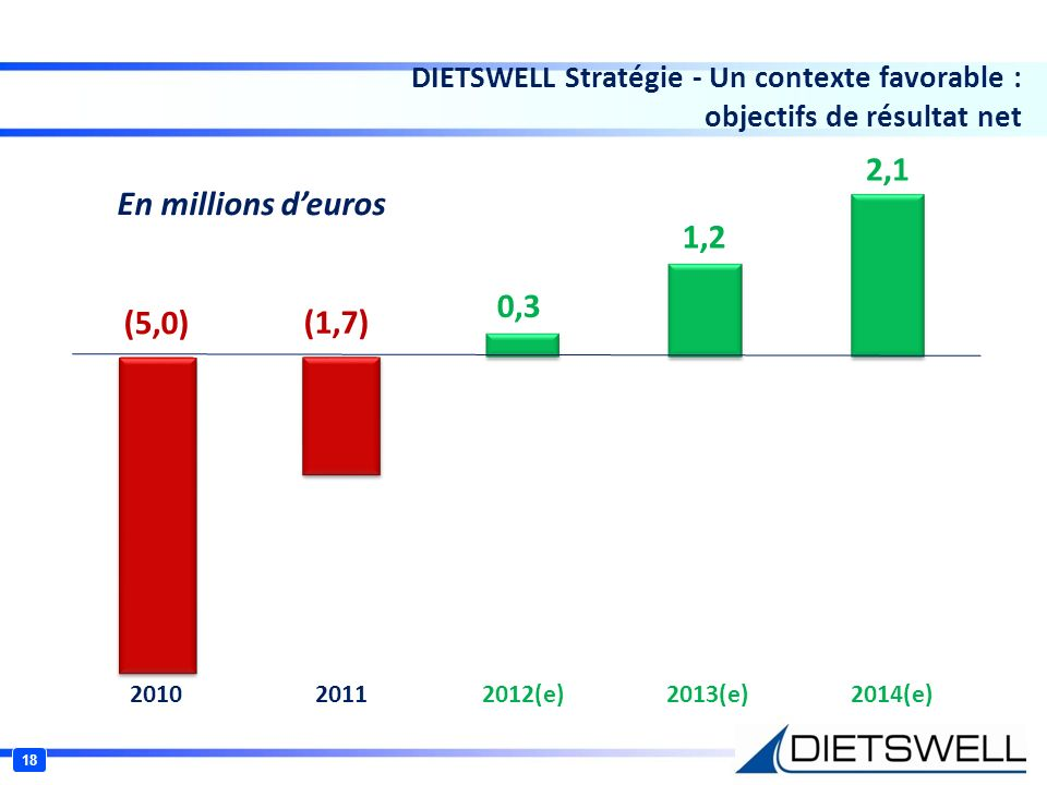 18 DIETSWELL Stratégie - Un contexte favorable : objectifs de résultat net (5,0) (1,7) 0,3 1,2 2,1 2010 2011 2012(e) 2013(e) 2014(e) En millions deuro