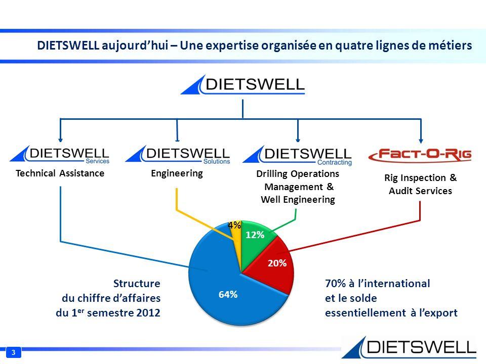 Mise à disposition de talents, facteur de lien avec les grands clients Assistance technique pour lindustrie pétrolière et gazière (personnel international expérimenté) Bénéficie du manque de main dœuvre qualifiée Politique de formation et de certification (ISO 29001 et ISO 14004) Missions récurrentes obtenues dans le cadre de contrats pluri-annuels offrant une bonne visibilité Les clients sont de grands acteurs du marché : 64% Poids en % dans le chiffre daffaires du 1 er semestre 2012 4