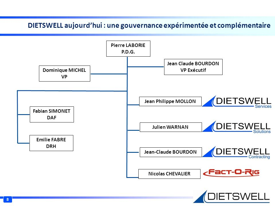 DIETSWELL aujourdhui : une gouvernance expérimentée et complémentaire Pierre LABORIE P.D.G. Dominique MICHEL VP Jean Claude BOURDON VP Exécutif Fabian