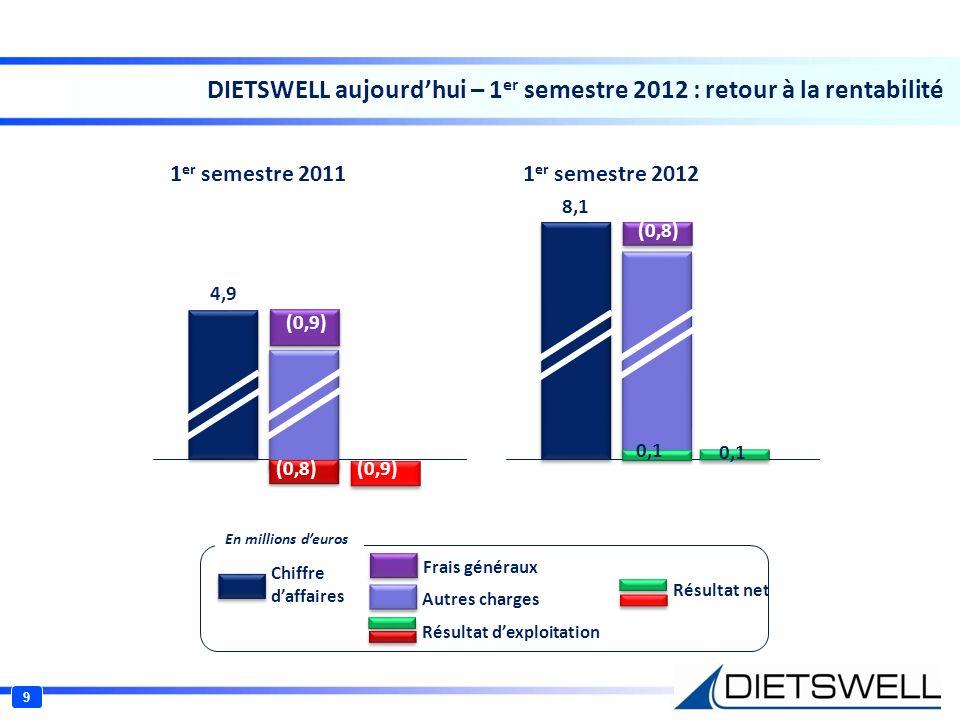 DIETSWELL aujourdhui – 2009-211 : adaptation rapide des charges 10 14,1 (3,3) (2,3) (2,1) 9,2 (2,1) (2,0) (5,0) 12,1 (1,8) (1,1) (1,7) 2009 2010 2011 Chiffre daffaires Frais généraux Autres charges Résultat dexploitation Résultat net En millions deuros Réduction continue des frais généraux