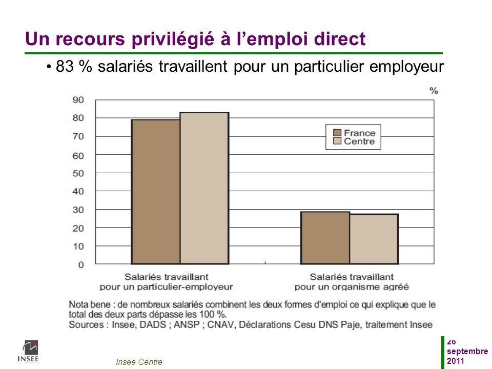 Insee Centre 26 septembre 2011 Un recours privilégié à lemploi direct 83 % salariés travaillent pour un particulier employeur