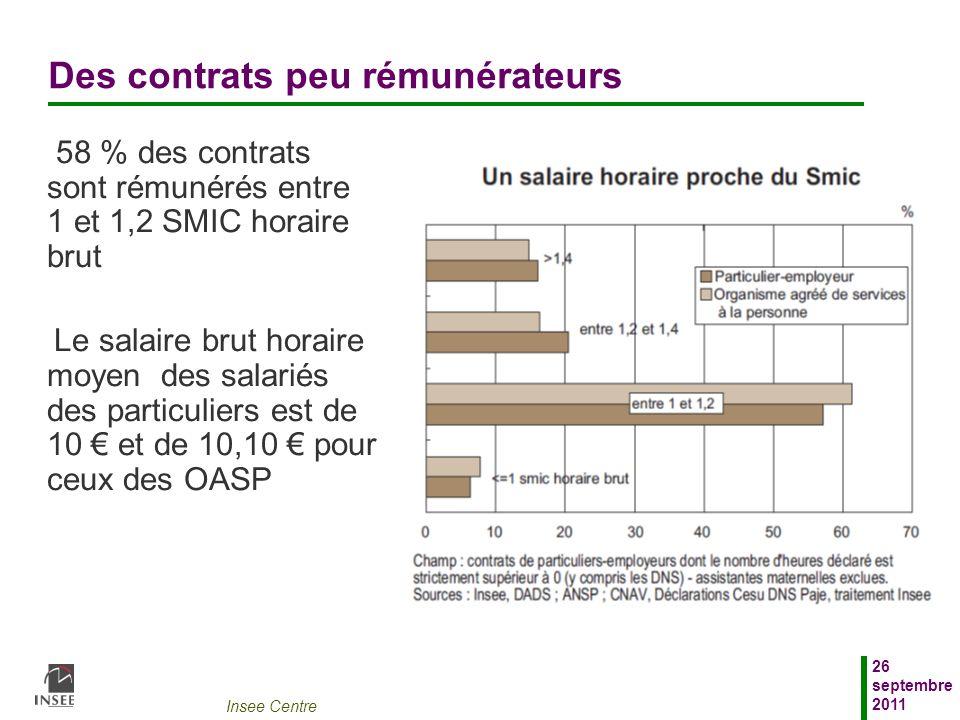 Insee Centre 26 septembre 2011 Des contrats peu rémunérateurs 58 % des contrats sont rémunérés entre 1 et 1,2 SMIC horaire brut Le salaire brut horair