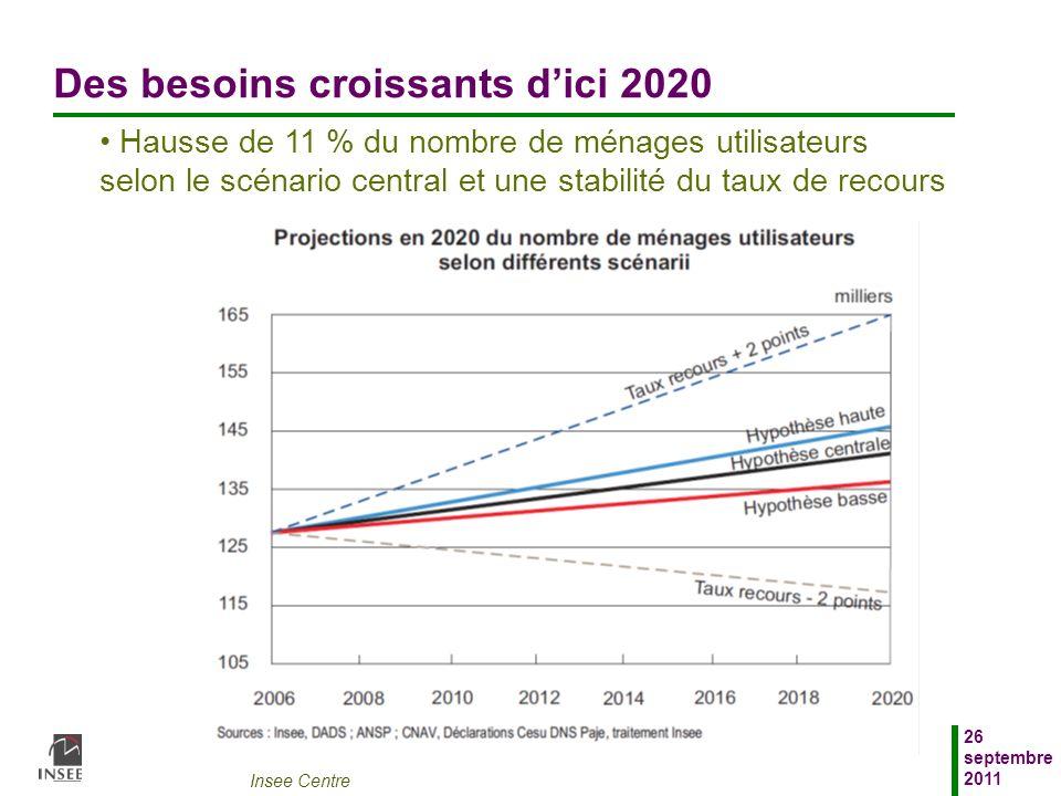 Insee Centre 26 septembre 2011 Des besoins croissants dici 2020 Hausse de 11 % du nombre de ménages utilisateurs selon le scénario central et une stab