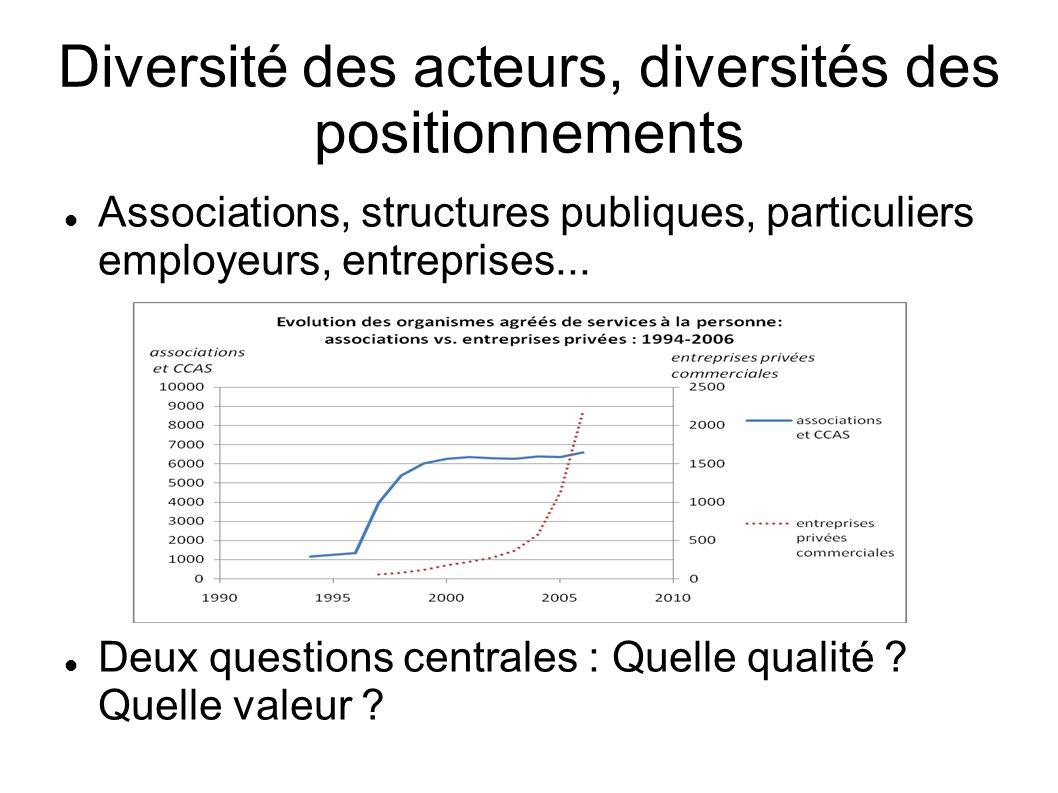Diversité des acteurs, diversités des positionnements Associations, structures publiques, particuliers employeurs, entreprises...