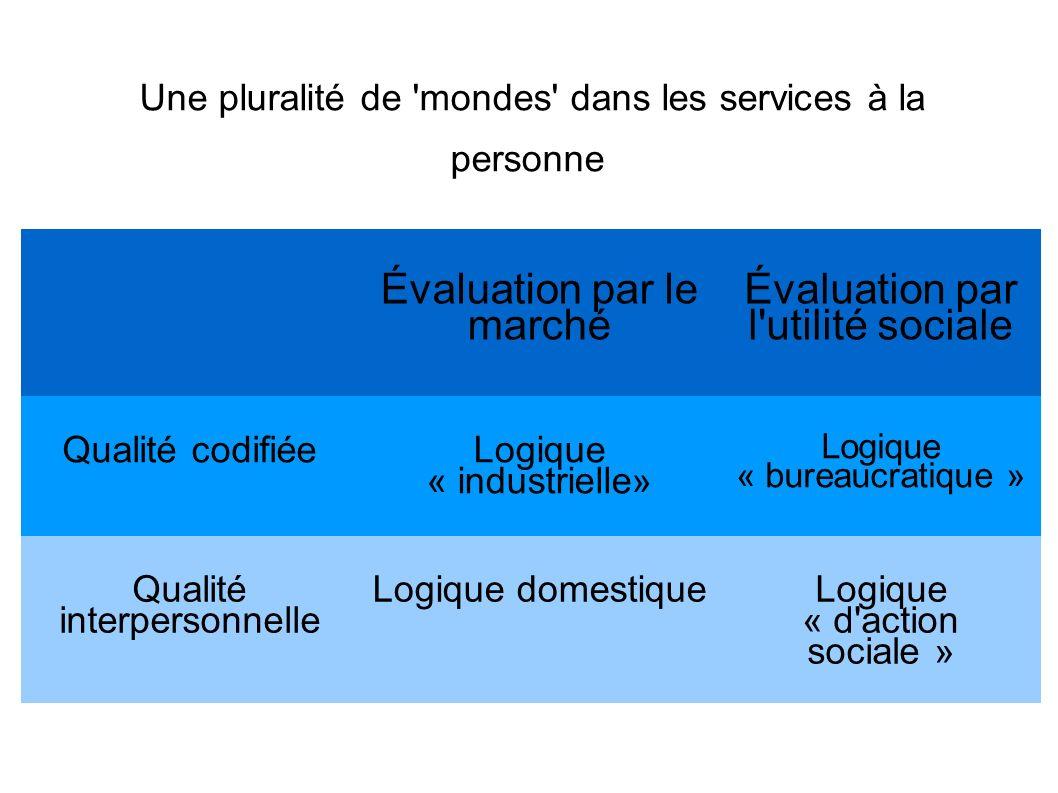 Une pluralité de mondes dans les services à la personne Évaluation par le marché Évaluation par l utilité sociale Qualité codifiée Logique « industrielle» Logique « bureaucratique » Qualité interpersonnelle Logique domestiqueLogique « d action sociale »