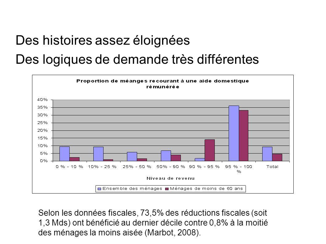 Des histoires assez éloignées Des logiques de demande très différentes Selon les données fiscales, 73,5% des réductions fiscales (soit 1,3 Mds) ont bénéficié au dernier décile contre 0,8% à la moitié des ménages la moins aisée (Marbot, 2008).