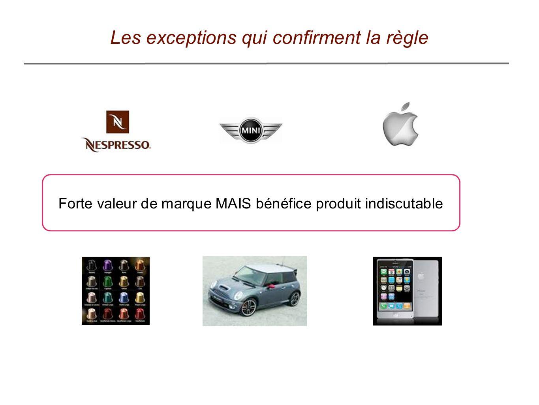 Les exceptions qui confirment la règle Forte valeur de marque MAIS bénéfice produit indiscutable