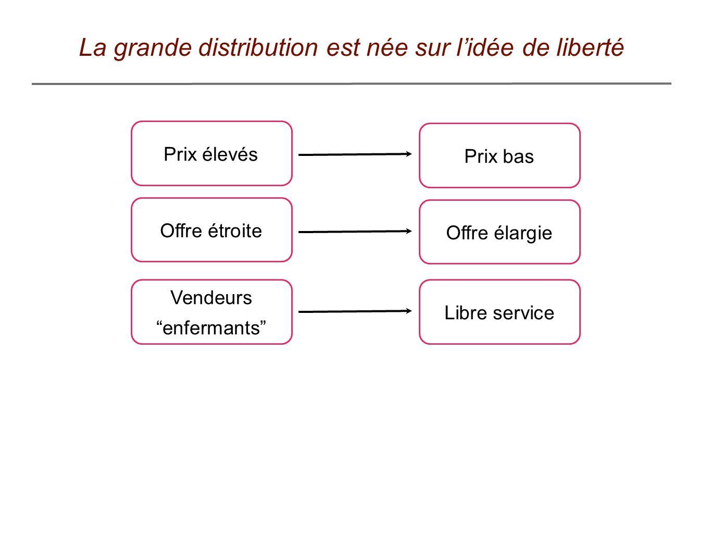 La grande distribution est née sur lidée de liberté Prix élevés Offre étroite Vendeurs enfermants Libre service Prix bas Offre élargie
