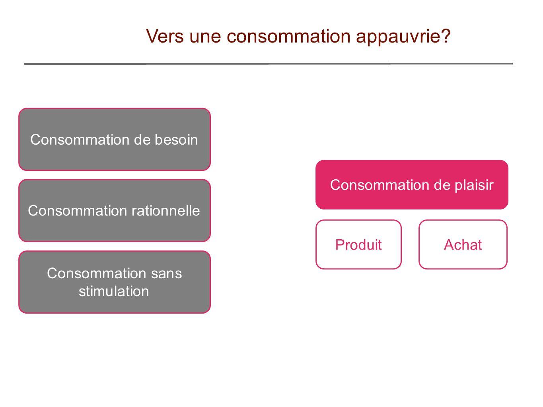 Vers une consommation appauvrie? Consommation de besoin Consommation rationnelle Consommation sans stimulation Consommation de plaisir ProduitAchat