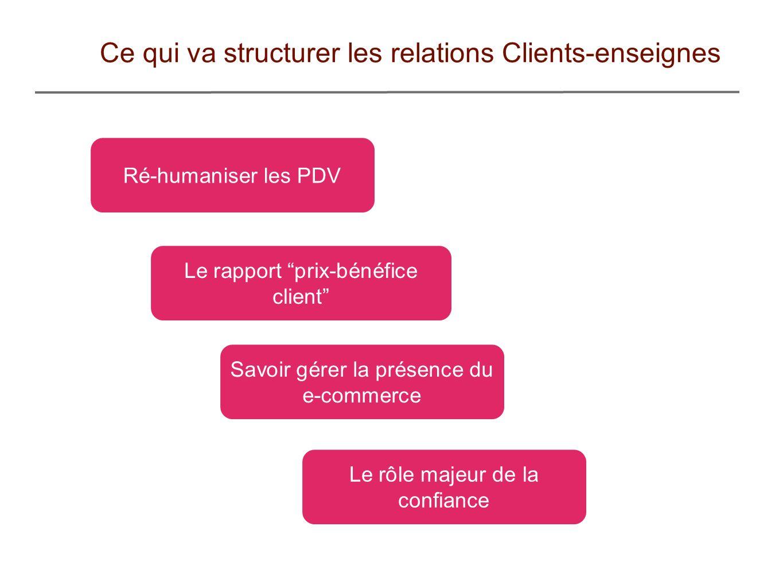 Ce qui va structurer les relations Clients-enseignes Ré-humaniser les PDV Le rapport prix-bénéfice client Le rôle majeur de la confiance Savoir gérer