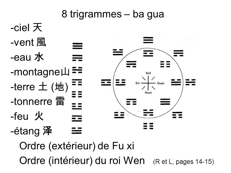 8 trigrammes – ba gua -ciel -vent -eau -montagne -terre ( ) -tonnerre -feu -étang Ordre (extérieur) de Fu xi Ordre (intérieur) du roi Wen (R et L, pag