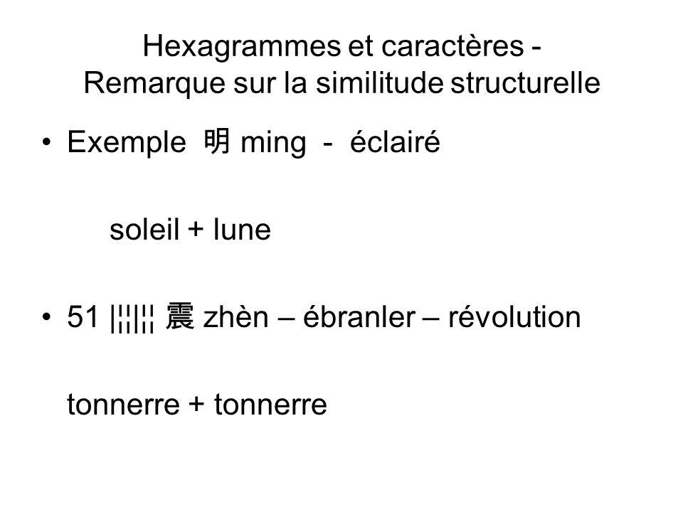 Hexagrammes et caractères - Remarque sur la similitude structurelle Exemple ming - éclairé soleil + lune 51 |¦¦|¦¦ zhèn – ébranler – révolution tonner