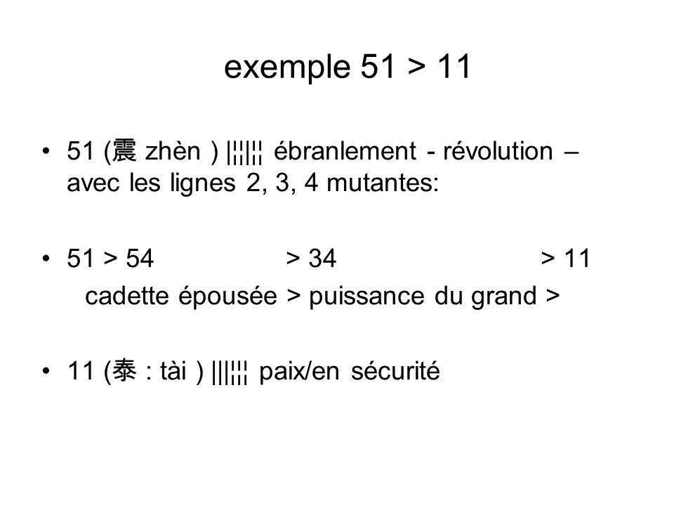 exemple 51 > 11 51 ( zhèn ) |¦¦|¦¦ ébranlement - révolution – avec les lignes 2, 3, 4 mutantes: 51 > 54 > 34 > 11 cadette épousée > puissance du grand