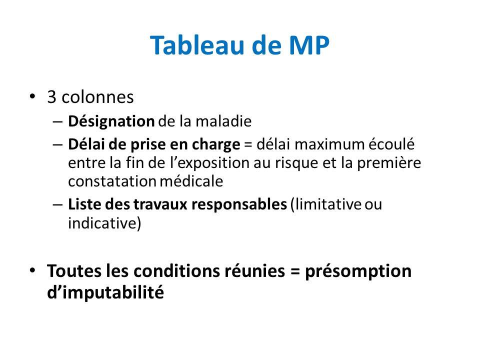 Tableau de MP 3 colonnes – Désignation de la maladie – Délai de prise en charge = délai maximum écoulé entre la fin de lexposition au risque et la pre