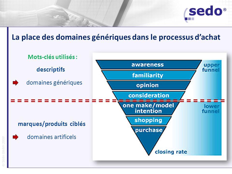 © Sedo GmbH 2008 La place des domaines génériques dans le processus dachat Mots-clés utilisés : descriptifs domaines génériques marques/produits ciblé