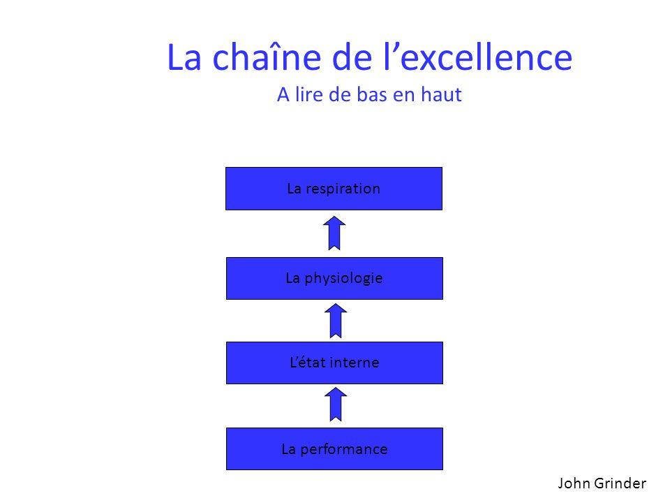 La chaîne de lexcellence A lire de bas en haut La respiration Létat interne La physiologie La performance John Grinder
