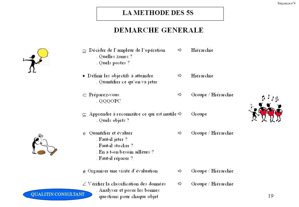 Christian Fouché Consultant19 Séquence n°4 LA METHODE DES 5S QUALITIN CONSULTANT