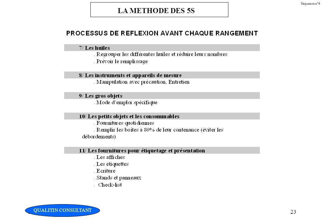 Christian Fouché Consultant23 Séquence n°4 LA METHODE DES 5S QUALITIN CONSULTANT