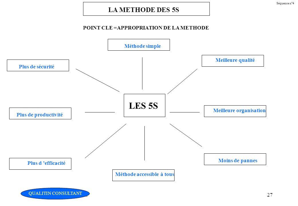 Christian Fouché Consultant27 Séquence n°4 LA METHODE DES 5S LES 5S Méthode simple Plus de sécurité Plus de productivité Plus d efficacité Méthode acc