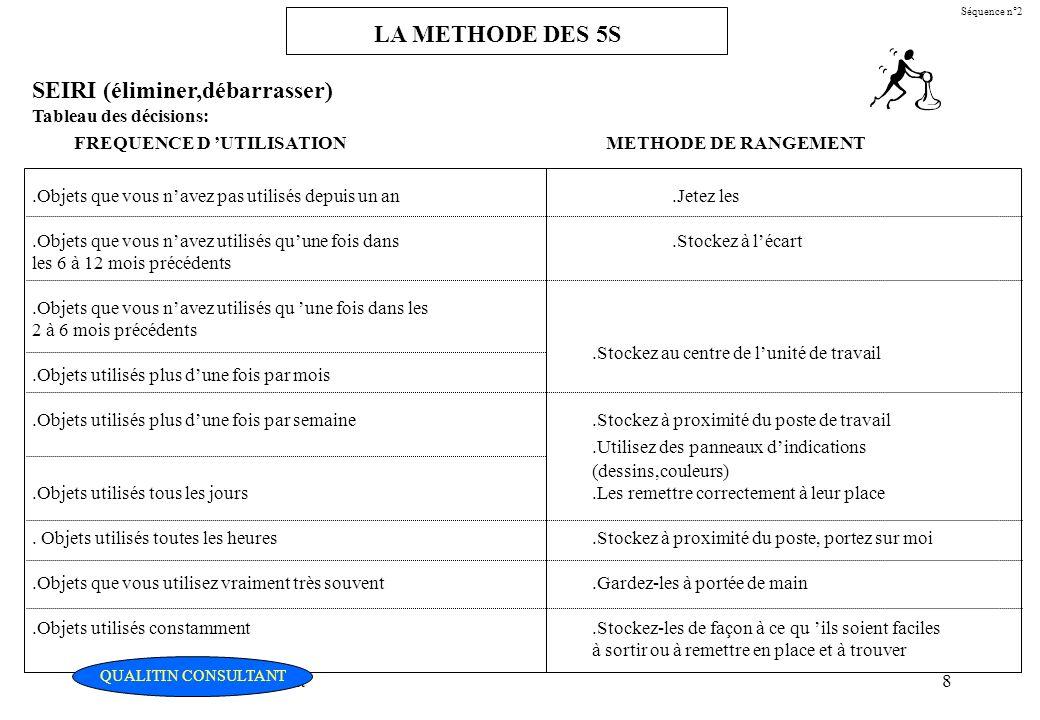 Christian Fouché Consultant8 Séquence n°2 LA METHODE DES 5S SEIRI (éliminer,débarrasser) Tableau des décisions: FREQUENCE D UTILISATION METHODE DE RAN