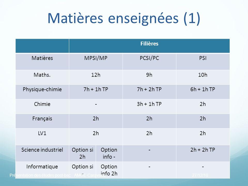 Matières enseignées (1) Filières MatièresMPSI/MPPCSI/PCPSI Maths.12h9h10h Physique-chimie7h + 1h TP7h + 2h TP6h + 1h TP Chimie-3h + 1h TP2h Français2h