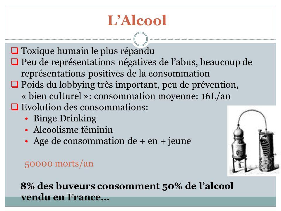 LAlcool Toxique humain le plus répandu Peu de représentations négatives de labus, beaucoup de représentations positives de la consommation Poids du lo