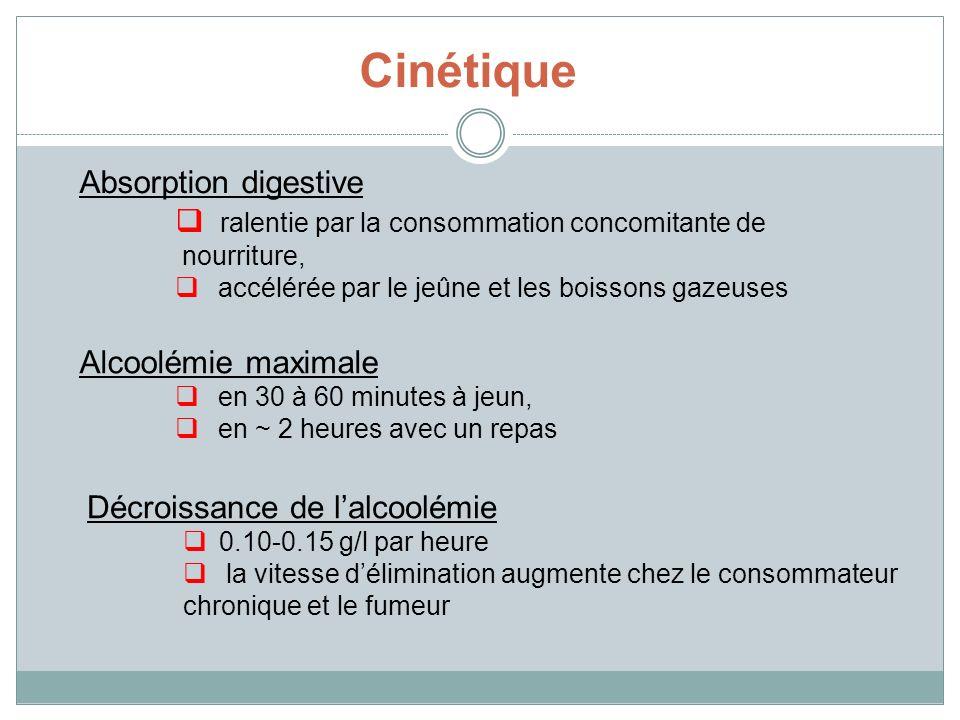 Cinétique Absorption digestive ralentie par la consommation concomitante de nourriture, accélérée par le jeûne et les boissons gazeuses Alcoolémie max