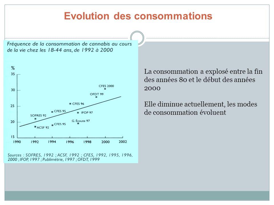 Evolution des consommations La consommation a explosé entre la fin des années 80 et le début des années 2000 Elle diminue actuellement, les modes de c