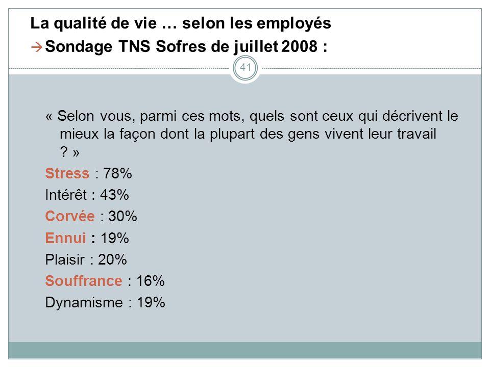 La qualité de vie … selon les employés Sondage TNS Sofres de juillet 2008 : « Selon vous, parmi ces mots, quels sont ceux qui décrivent le mieux la fa