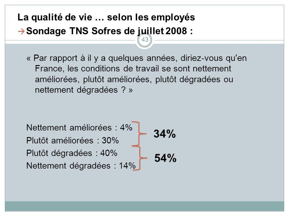 La qualité de vie … selon les employés Sondage TNS Sofres de juillet 2008 : « Par rapport à il y a quelques années, diriez-vous qu'en France, les cond