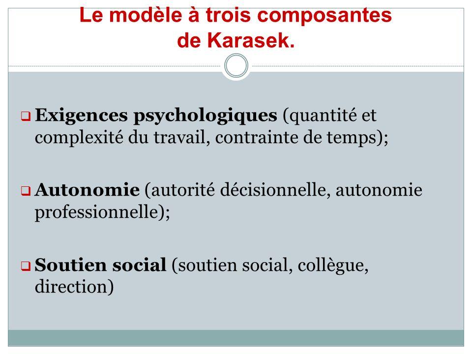 Le modèle à trois composantes de Karasek. Exigences psychologiques (quantité et complexité du travail, contrainte de temps); Autonomie (autorité décis