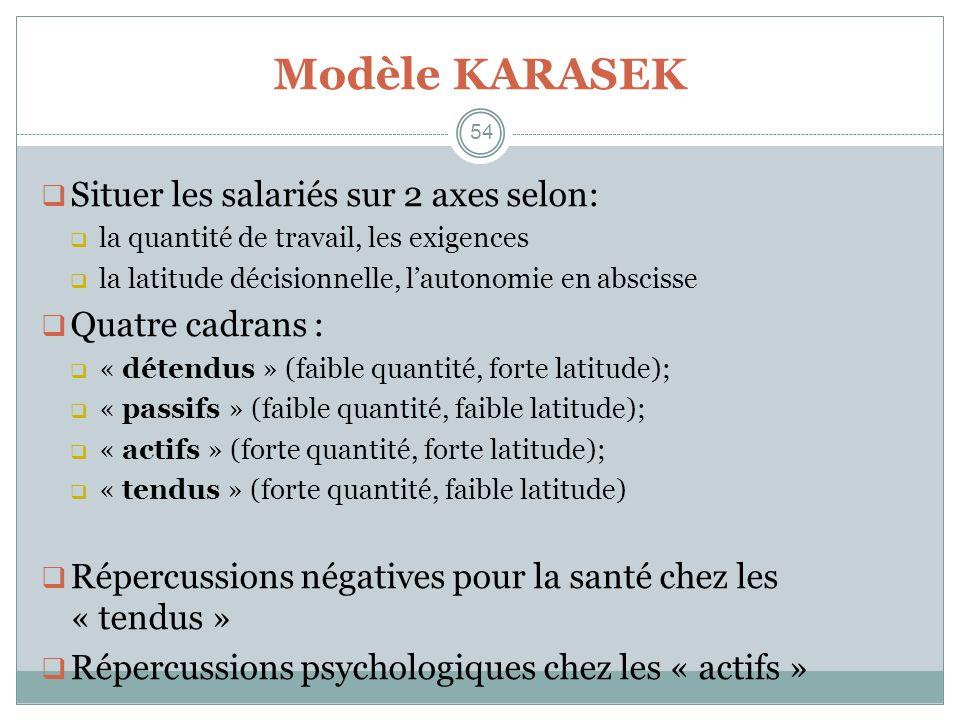 54 Modèle KARASEK Situer les salariés sur 2 axes selon: la quantité de travail, les exigences la latitude décisionnelle, lautonomie en abscisse Quatre