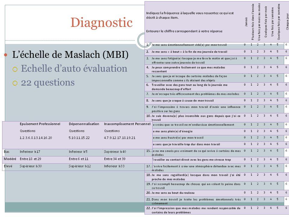 Diagnostic Léchelle de Maslach (MBI) Echelle dauto évaluation 22 questions