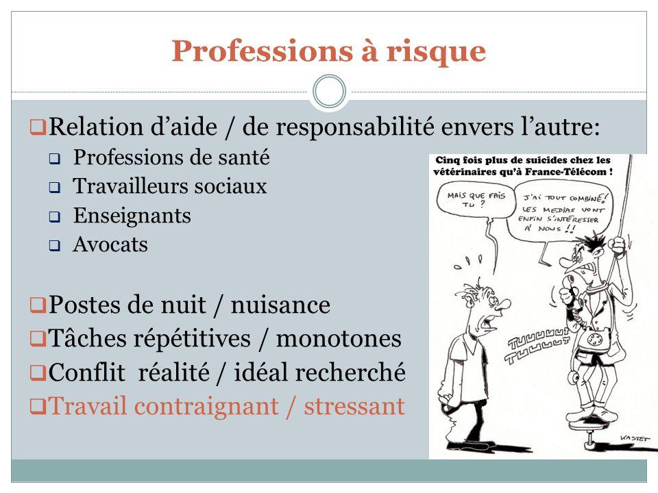Professions à risque Relation daide / de responsabilité envers lautre: Professions de santé Travailleurs sociaux Enseignants Avocats Postes de nuit /