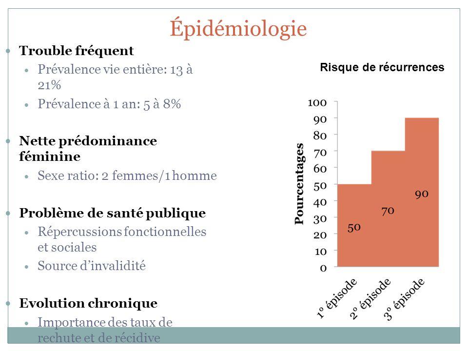 Épidémiologie Trouble fréquent Prévalence vie entière: 13 à 21% Prévalence à 1 an: 5 à 8% Nette prédominance féminine Sexe ratio: 2 femmes/1 homme Pro