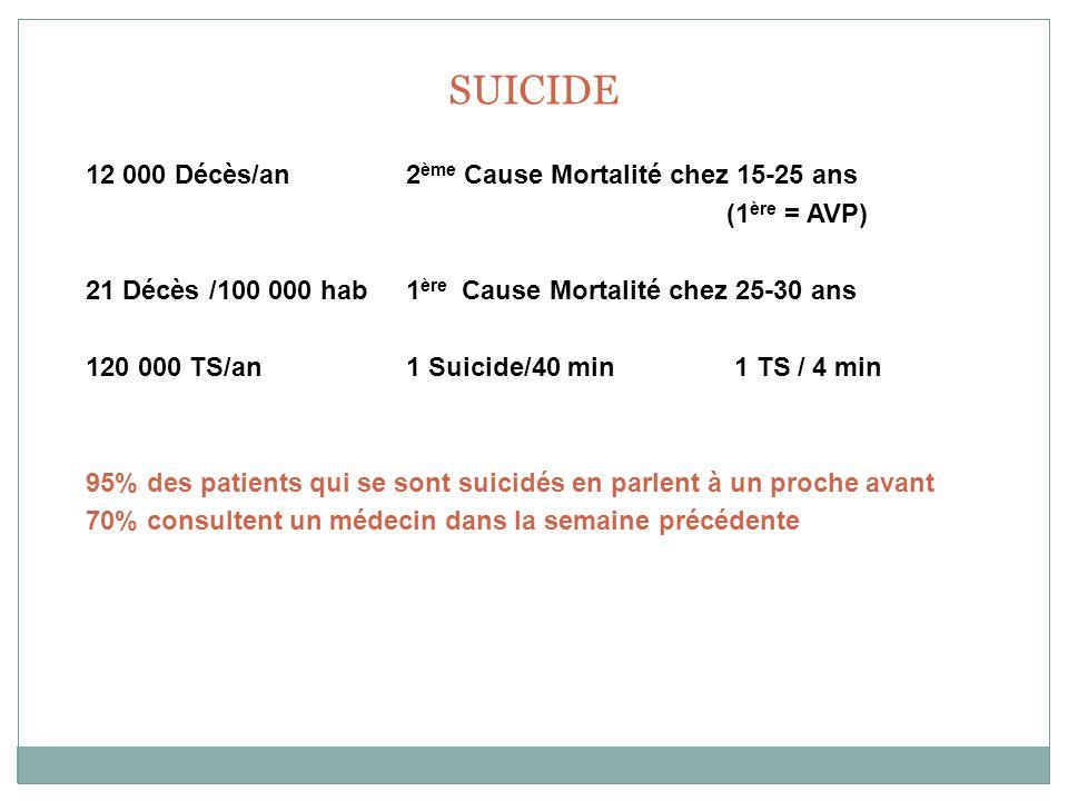 SUICIDE 12 000 Décès/an2 ème Cause Mortalité chez 15-25 ans (1 ère = AVP) 21 Décès /100 000 hab1 ère Cause Mortalité chez 25-30 ans 120 000 TS/an 1 Su