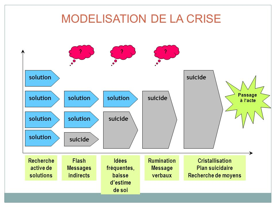 MODELISATION DE LA CRISE Passage à lacte ? solution suicide solution ?? Recherche active de solutions Flash Messages indirects Idées fréquentes, baiss