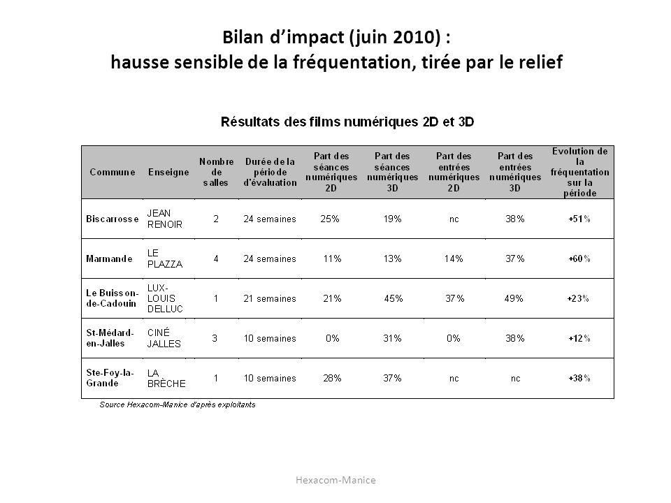 Bilan dimpact (juin 2010) : hausse sensible de la fréquentation, tirée par le relief Hexacom-Manice
