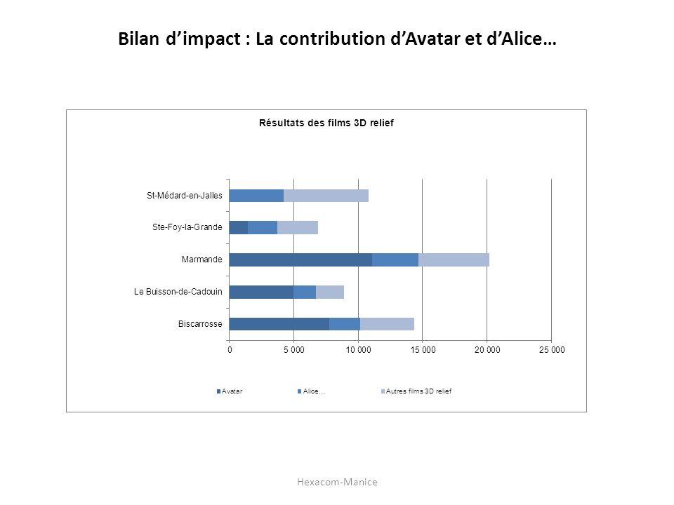 Bilan dimpact : La contribution dAvatar et dAlice… Hexacom-Manice