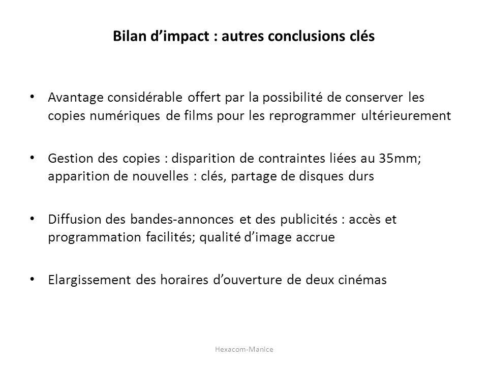 Bilan dimpact : autres conclusions clés Avantage considérable offert par la possibilité de conserver les copies numériques de films pour les reprogram