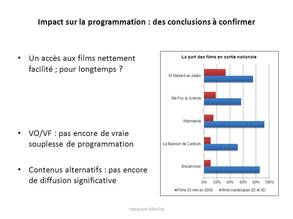 Impact sur la programmation : des conclusions à confirmer Un accès aux films nettement facilité ; pour longtemps ? VO/VF : pas encore de vraie souples