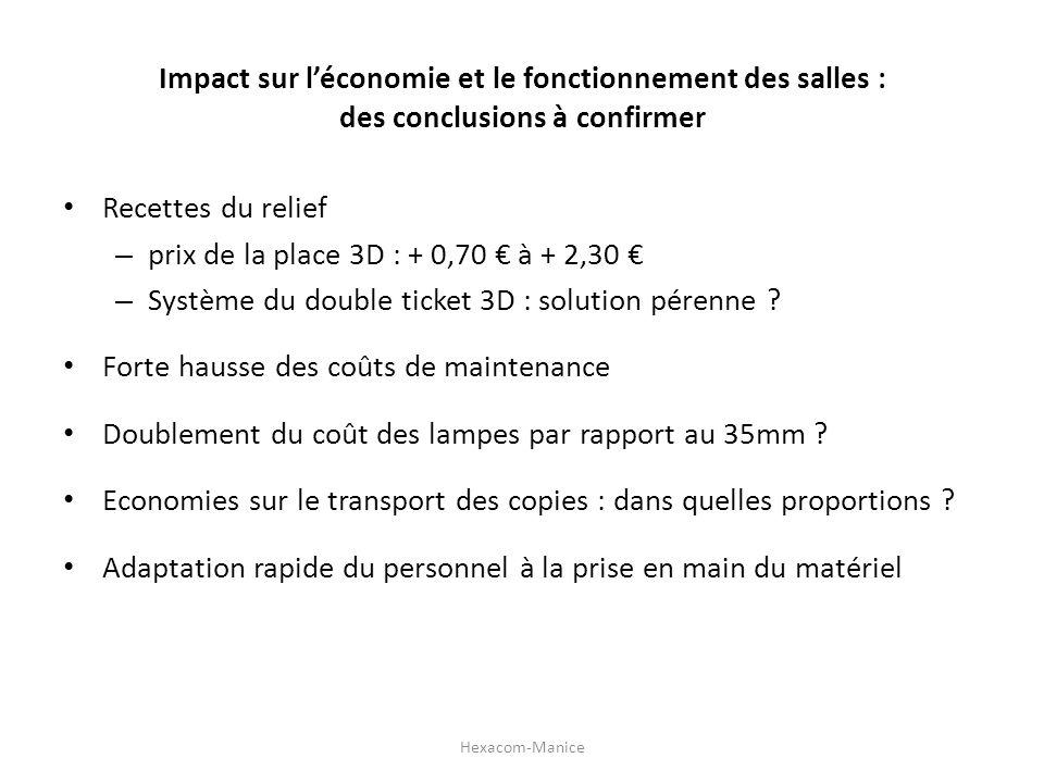 Impact sur léconomie et le fonctionnement des salles : des conclusions à confirmer Recettes du relief – prix de la place 3D : + 0,70 à + 2,30 – Systèm
