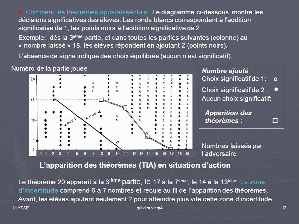 ULYSSEqui dira vingt412 Lapparition des théorèmes (TIA) en situation daction Nombre ajouté Choix significatif de 1: o Choix significatif de 2 : Aucun