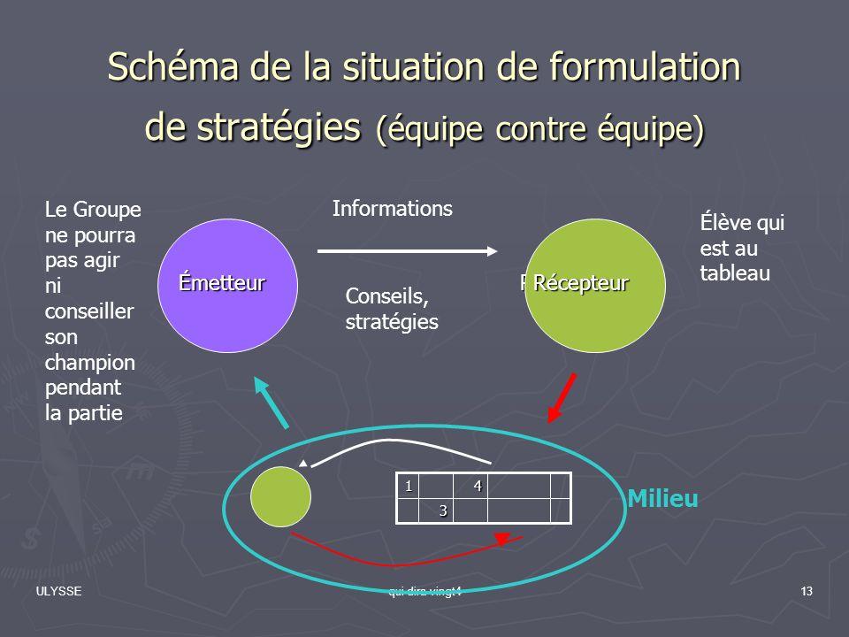 ULYSSEqui dira vingt413 Schéma de la situation de formulation de stratégies (équipe contre équipe) ÉmetteurRécepteur Milieu Informations3 41 Élève qui