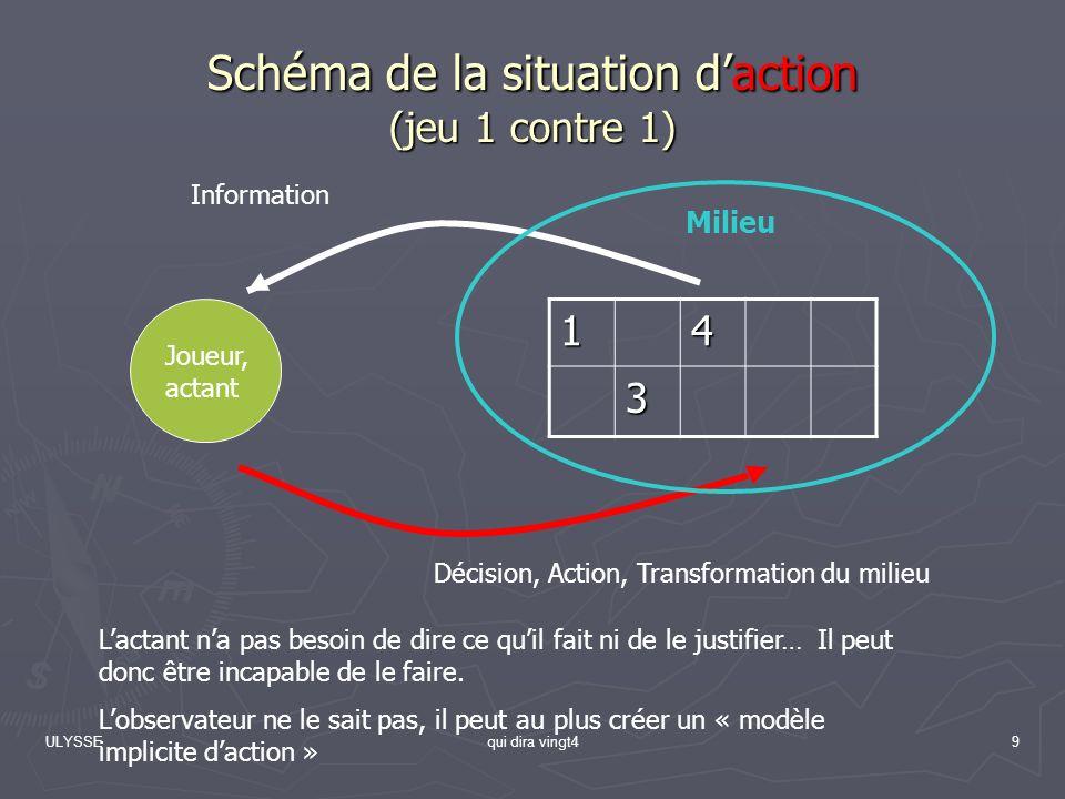 ULYSSEqui dira vingt49 Schéma de la situation daction (jeu 1 contre 1) 14 3 Joueur, actant Information Décision, Action, Transformation du milieu Mili